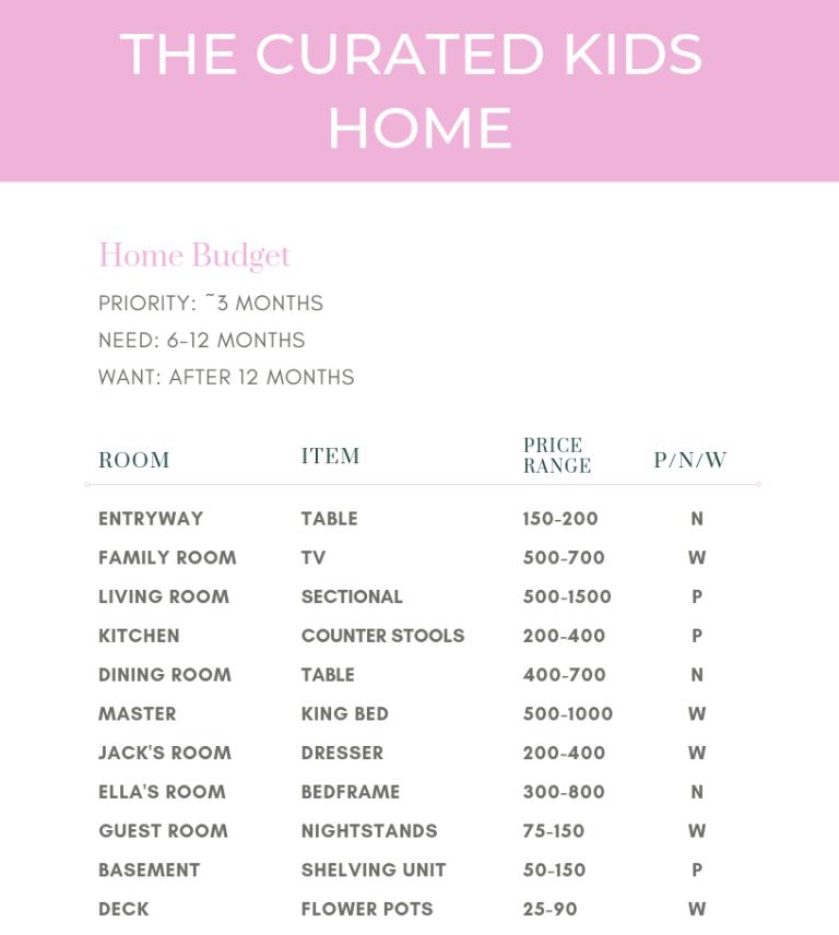 tck home budget